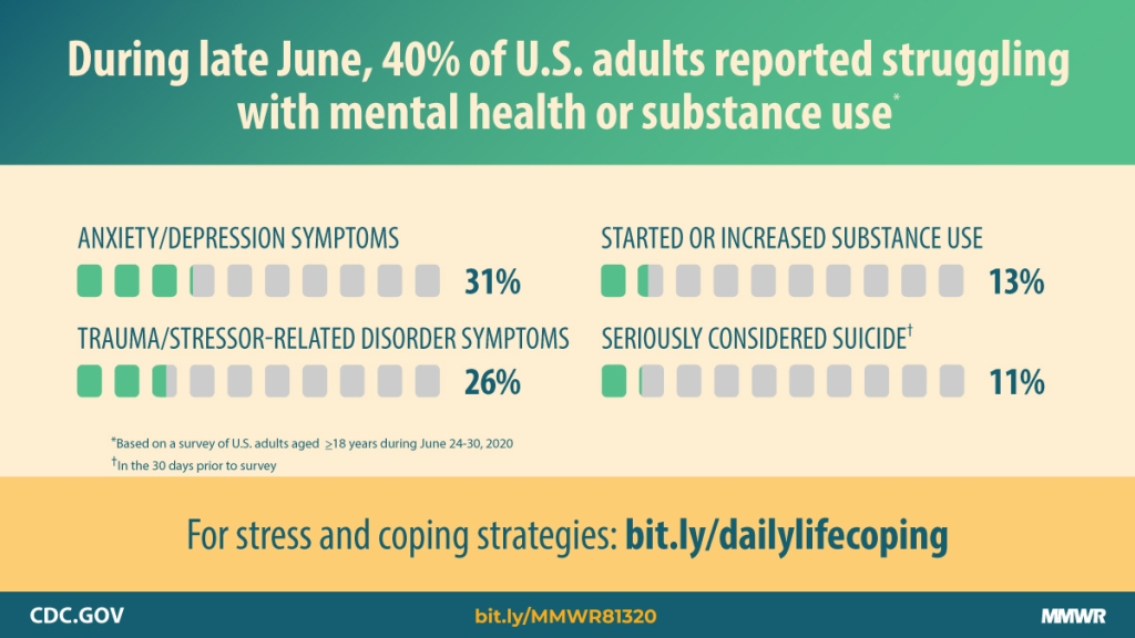 During late June, 40% of U.S. adults reported struggling with mental health or substance use. ANXIETY/DEPRESSION SYMPTOMS 31%. TRAUMA/STRESSOR-RELATED DISORDER SYMPTOMS 26%. STARTED OR INCREASED SUBSTANCE USE 13%. SERIOUSLY CONSIDERED SUICIDE. 11%. *Based on a survey of U.S. adults aged >18 years during June 24-30, 2020 in the 30 days prior to survey.* For stress and coping strategies: bit.ly/dailylifecoping -- cdc.gov -- MMWR